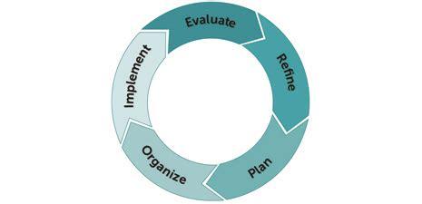 Lab Evaluation Criteria - Highline College